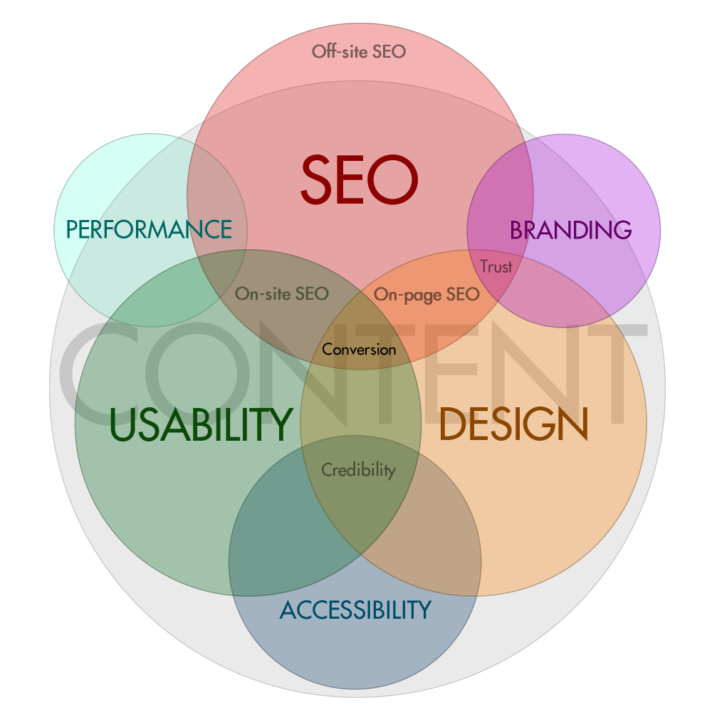 Synergies between Design, Usasbility and SEO